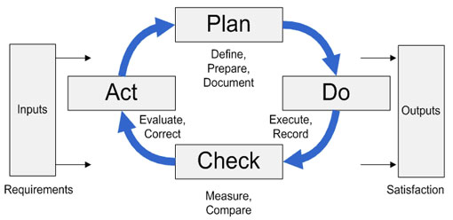 Using the Process Approach to Create a Well-Designed Process